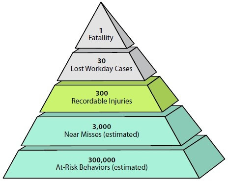 The Safety Pyramid, showing the relation of incidents to more severe accidents and safety events