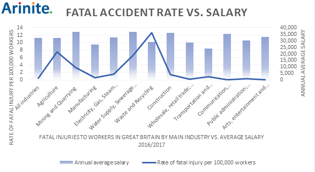 Safety Risk vs Salary: Do the UK's Deadliest Jobs Really Pay?
