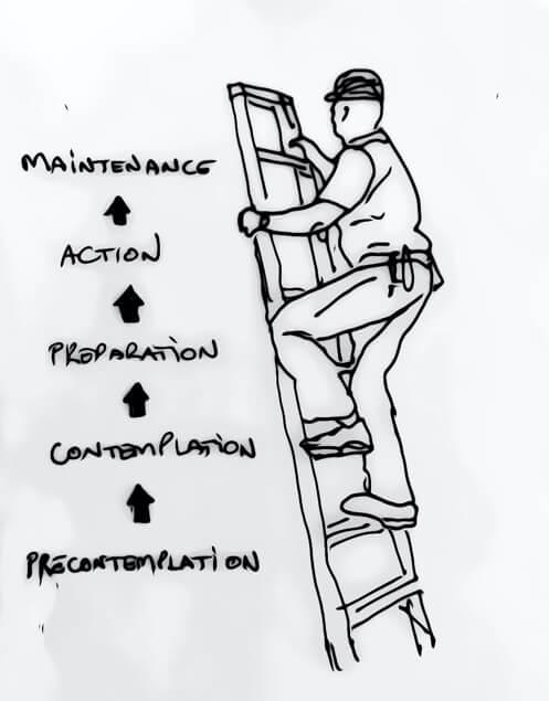 Illustration of the transtheoretical model of behavioral change