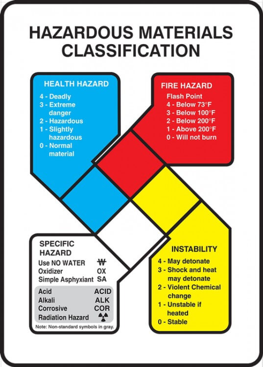 what is the hazardous materials diamond definition from safeopedia