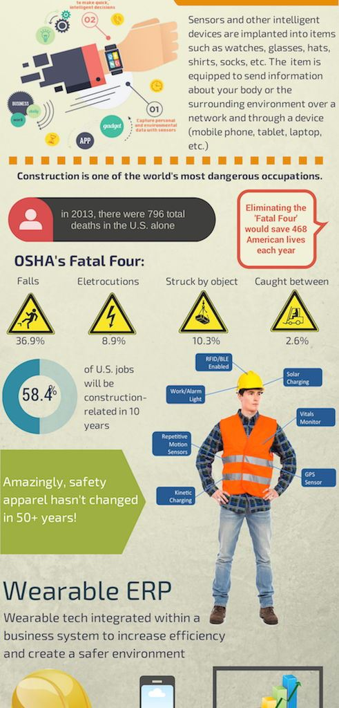 Infographic - Wearables in Construction