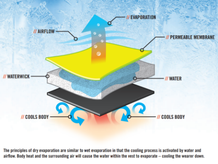What is dry evaporative technology? How does it work?