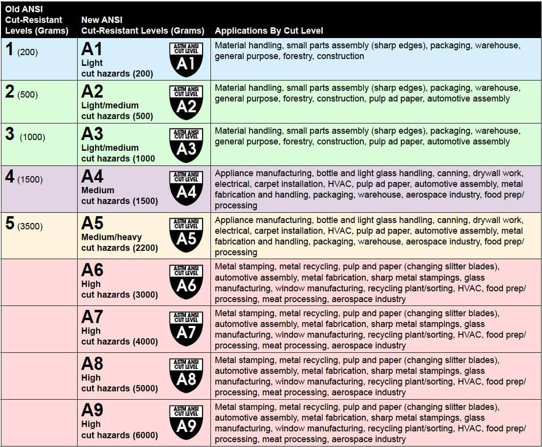 ANSI cut resistance glove levels chart