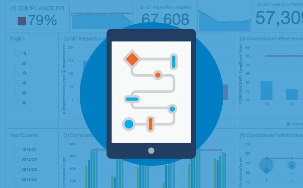 Improving Compliance by Incorporating Conditional Logic and Analytics