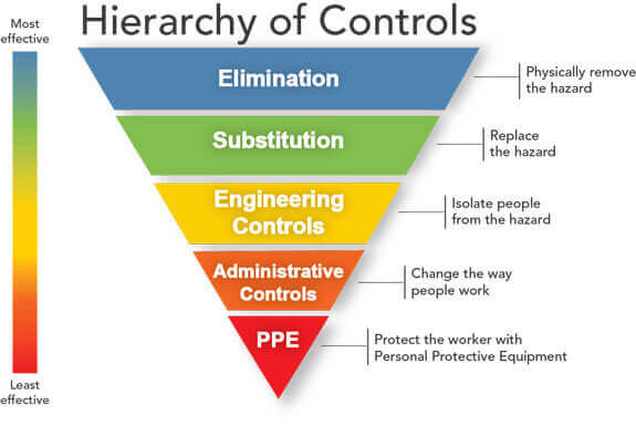 Hierarchy of Controls: Elimination, Substitution, Engineering Controls, Administrative Controls, Personal Protective Equipment shown in an upside down triangle.