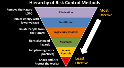 arc flash safety hierarchy of risk control methods