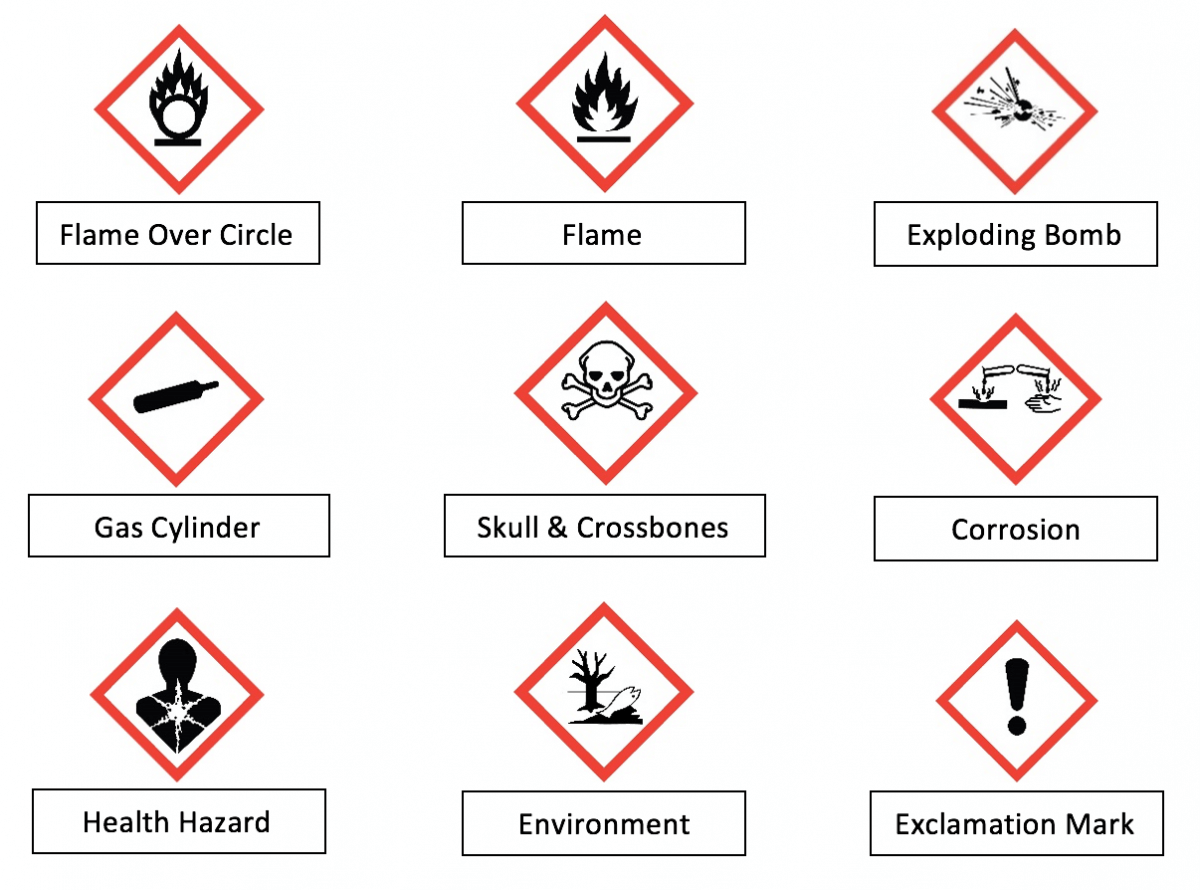 GHS Pictograms (Source: Emory University's Research Administrator)