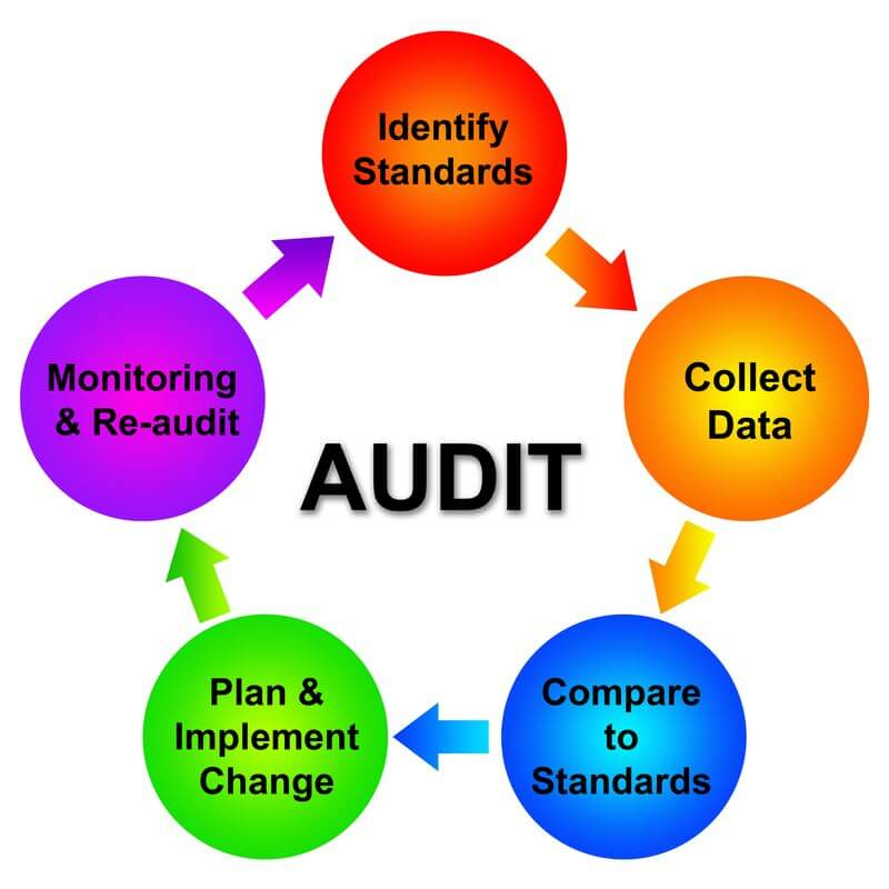investing in safety audits