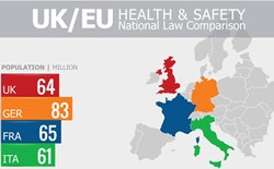 Comparing EU Health & Safety Laws Across European Countries